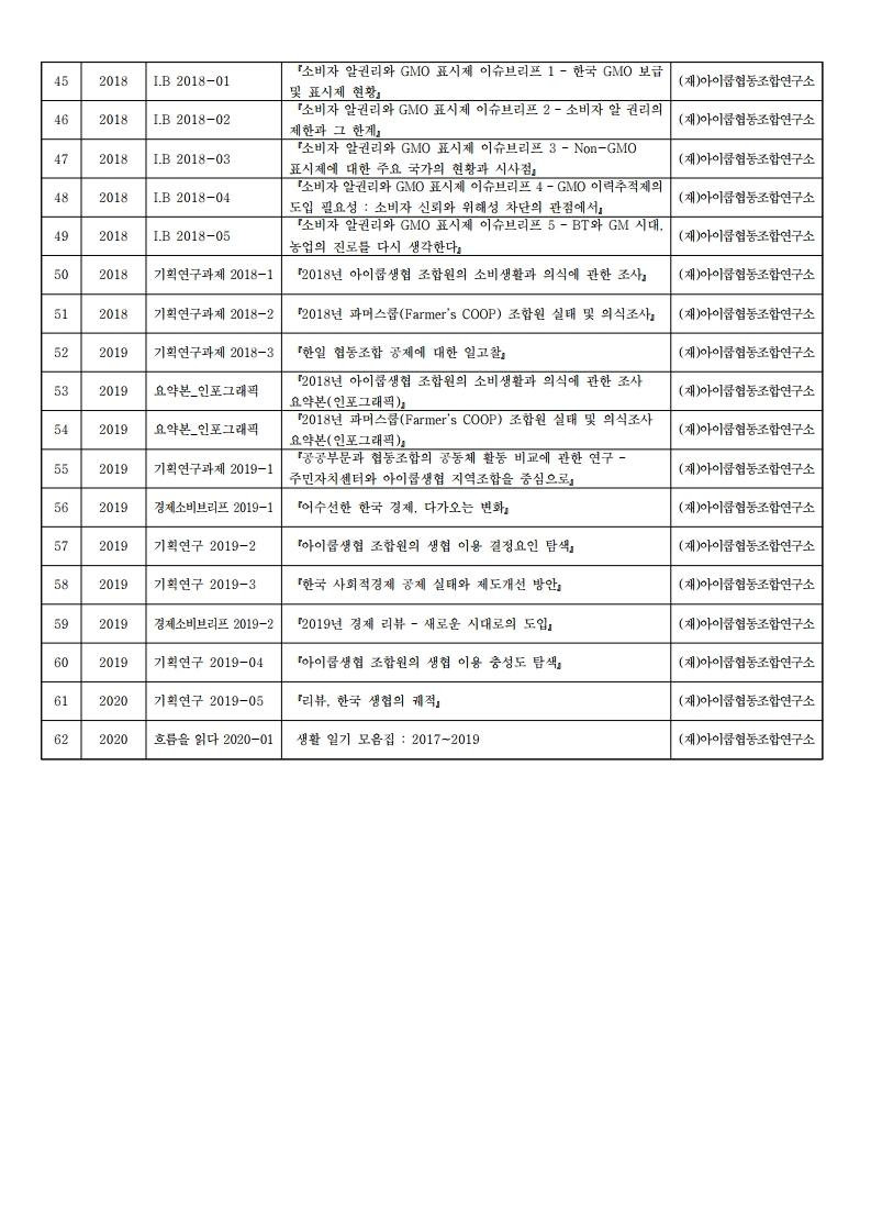 03.200630_연구소 발행 목록.pdf_page_06