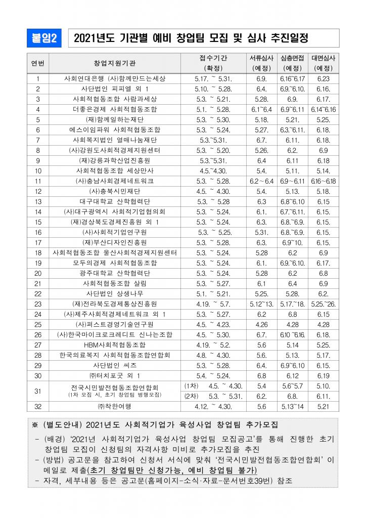 2021년+사회적기업가+육성사업+예비+창업팀+모집+공고문(씨즈)_10